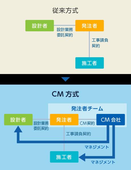 CM(コンストラクションマネジメント)方式