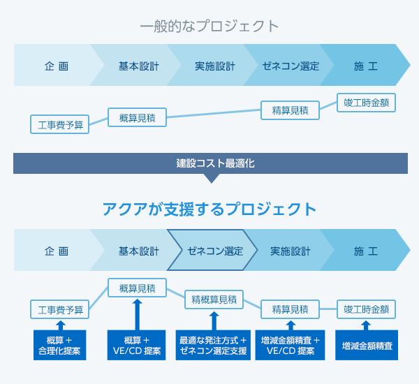アクアが支援するプロジェクトと一般的なプロジェクトとの比較